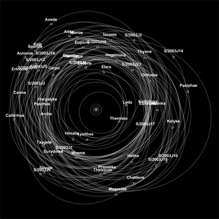 Jupiterian moons with known orbits